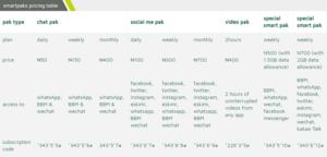9Mobile Smartpak Plans