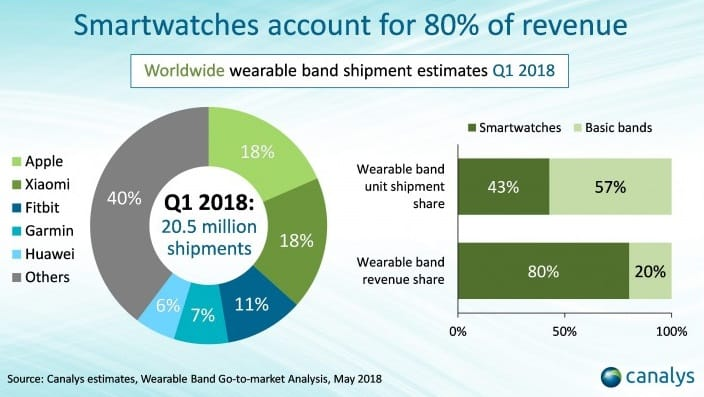 wearable bands
