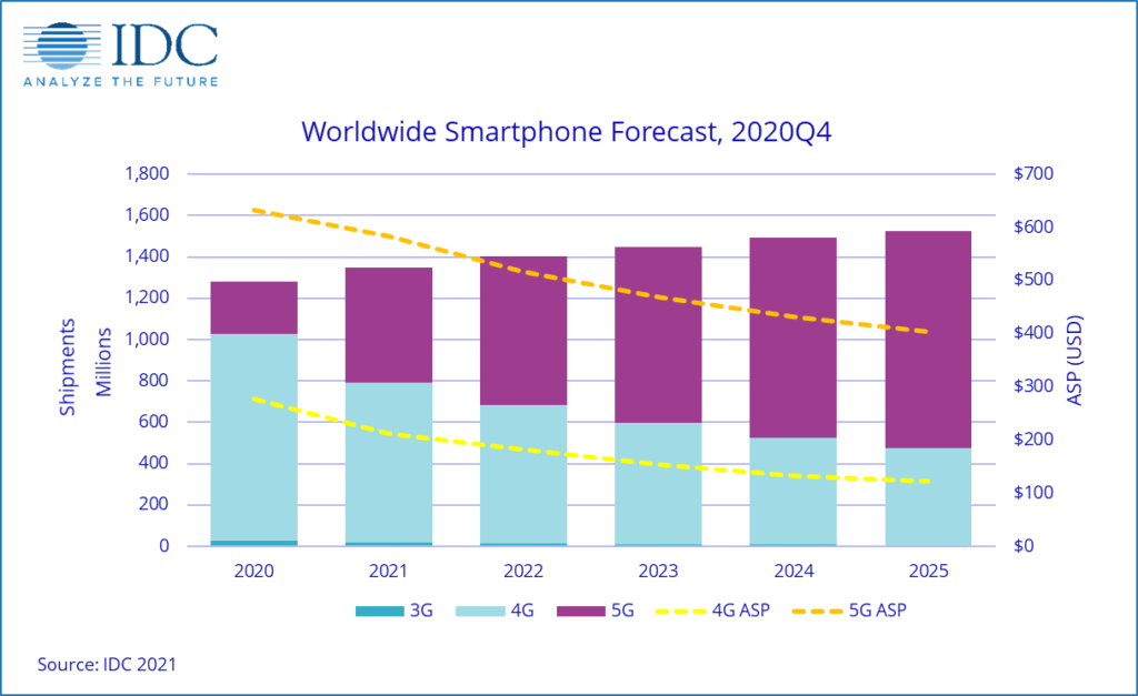 By 2021 5G smartphones will account for 40% of the global market