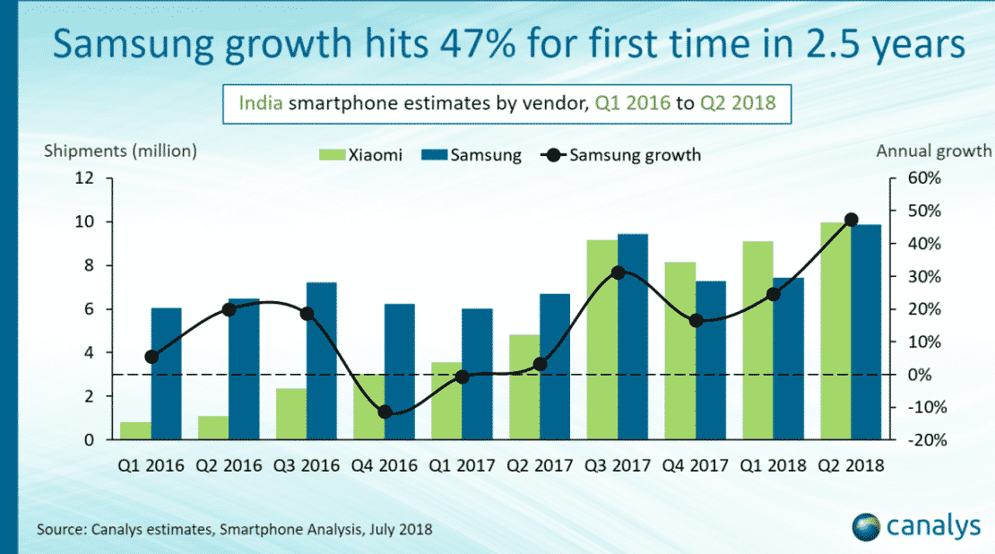 Canalys-Indian Smartphone Market share