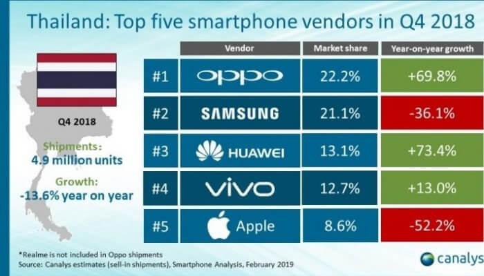 Thailand mobile market