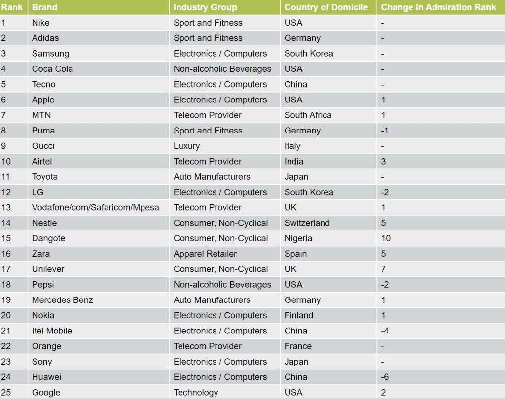 Top brands in Africa