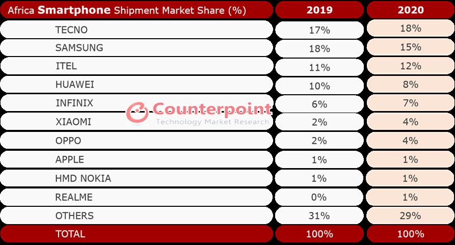 african smartphone market 2020