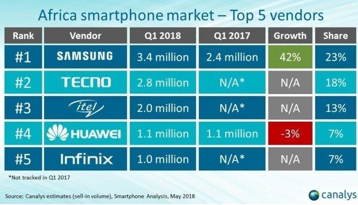 African smartphone market share